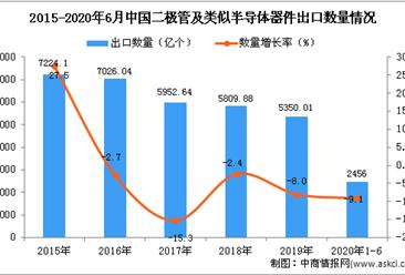 2020年1-6月中国二极管及类似半导体器件出口量为2456亿个 同比下降9.1%分析