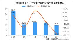 2020年6月辽宁省十种有色金属产量及增长情况分析