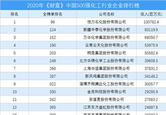 2020年《财富》中国500强化工行业企业排行榜(附完整榜单)