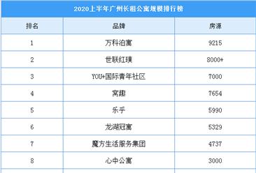 2020上半年广州长租公寓规模排行榜:万科泊寓房源超9000间(附榜单)