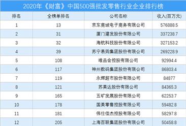 2020年《财富》中国500强批发零售行业企业排行榜(附完整榜单)