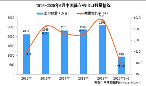 2020年1-6月中国洗衣机出口量及金额增长情况分析