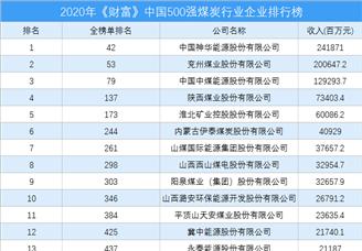 2020年《财富》中国500强煤炭行业企业排行榜(附完整榜单)