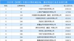 2020年《财富》中国500强机械设备、器材制造行业企业排行榜(附完整榜单)