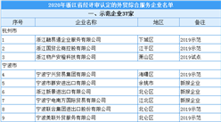2020年浙江省外贸综合服务企业认定名单出炉:共有88家入选
