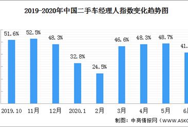 2020年6月二手车经理人指数41.6%:二手市场景气回落