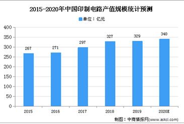 2020年中国PCB市场规模及发展趋势预测分析