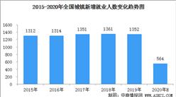 2020上半年全國就業情況分析: 全國城鎮新增就業564萬人(圖)