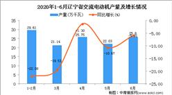 2020年1-6月辽宁省交流电动机产量同比下降14.02%