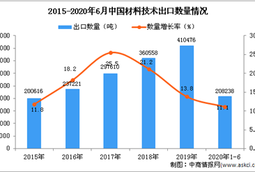 2020年1-6月中国材料技术出口量同比增长11.1%
