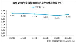2020年二季度末全國城鎮登記失業率3.84%  就業局勢逐步回穩