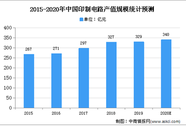 2020年中国PCB行业存在问题及发展前景分析