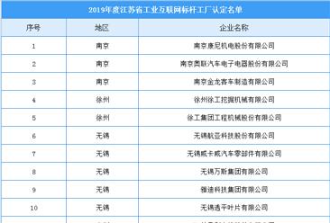 2019年江苏省重点工业互联网标杆工厂名单出炉:共60家企业(附全名单)