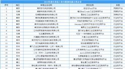 2019年度江苏省工业互联网发展示范企业名单出炉:27家企业入选(附名单)