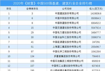 2020年《财富》中国500强基建、建筑行业企业排行榜(附完整榜单)
