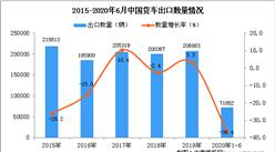 2020年1-6月中国货车出口量及金额增长情况分析