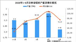 2020年6月吉林省鋁材產量及增長情況分析