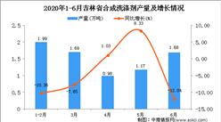 2020年6月吉林省合成洗涤剂产量及增长情况分析