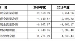 九江善水科技首次发布在创业板上市 上市主要存在风险分析