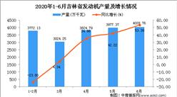 2020年1-6月吉林省发动机产量为18627.31万千瓦 同比增长14.47%