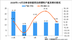 2020年6月吉林省初級形態的塑料產量及增長情況分析
