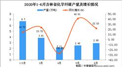 2020年1-6月吉林省化学纤维产量为17.76万吨 同比增长11.49%