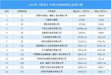 2020年《财富》中国500强深圳企业排行榜(附完整榜单)