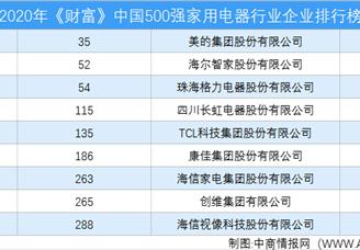 2020年《财富》中国500强家用电器行业企业排行榜(附完整榜单)