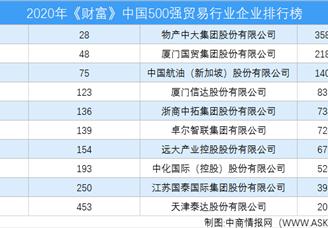 2020年《财富》中国500强贸易行业企业排行榜