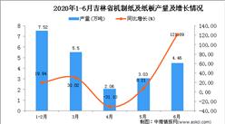 2020年1-6月吉林省机制纸及纸板产量为22.56万吨 同比增长24.23%
