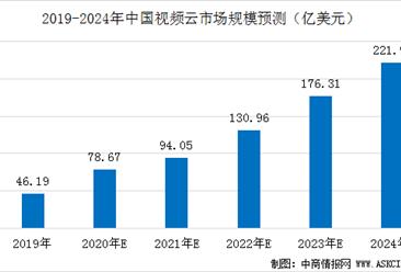2020年中国视频云行业发展现状及市场规模预测分析(图)