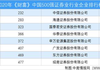2020年《财富》中国500强证券业行业企业排行榜(附完整榜单)