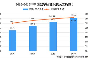 2020年中国ITOM市场现状及发展趋势预测分析
