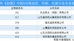 2020年《財富》中國500強造紙、印刷、包裝行業企業排行榜(附完整榜單)