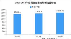 """中国黄金查明资源储量实现""""十五连增"""" 2019年全国黄金查明资源储量同比增3.61%"""