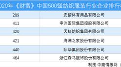 2020年《财富》中国500强纺织服装行业企业排行榜(附完整榜单)