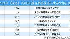 2020年《财富》中国500强保险业行业企业排行榜(附完整榜单)