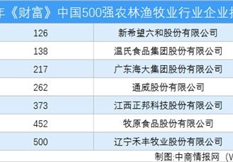 2020年《財富》中國500強保險業行業企業排行榜(附完整榜單)