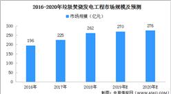 2020年垃圾焚烧发电工程市场规模及发展前景分析(图)
