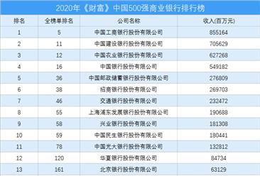 2020年《财富》中国500强商业银行排行榜(附完整榜单)