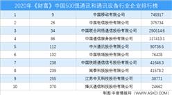 2020年《财富》中国500强通讯和通讯设备行业企业排行榜(附完整榜单)