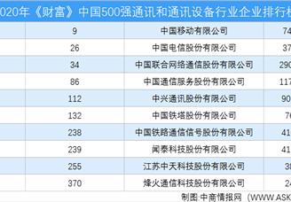 2020年《財富》中國500強通訊和通訊設備行業企業排行榜(附完整榜單)