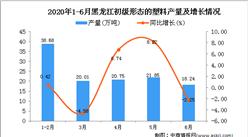 2020年1-6月黑龙江初级形态的塑料产量为119.54万吨 同比下降0.17%