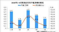 2020年1-6月黑龙江汽车产量为2.81万辆 同比下降65.77%