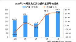 2020年1-6月黑龙江发动机产量同比增长11.94%