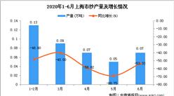 2020年1-6月上海市纱产量同比下降51.09%