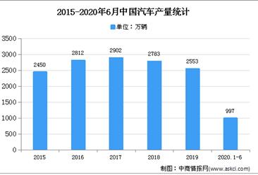 2020年中国汽车模具市场现状及发展前景预测分析