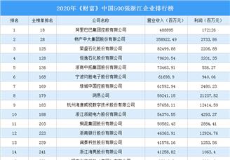 2020年《财富》中国500强浙江企业排行榜(附完整榜单)
