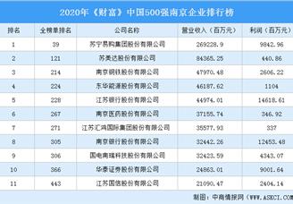 2020年《财富》中国500强南京企业排行榜(附完整榜单)