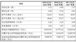 安庆回音必制药首次发布在创业板上市 上市主要存在风险分析